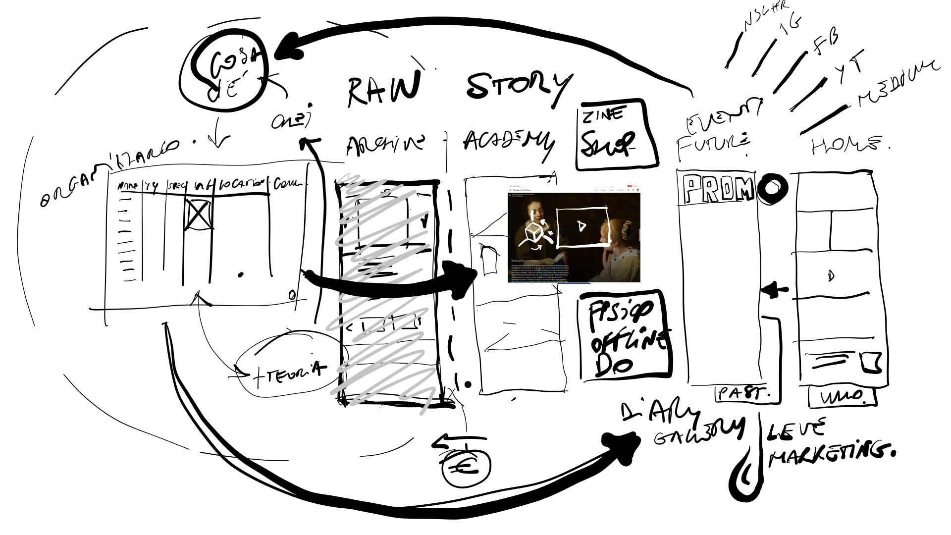 Schizzo della progettazione del sito academy