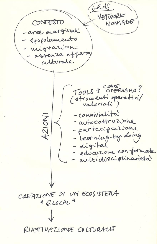 Schizzo dei ragionamenti dello sviluppo dei glocal Tools