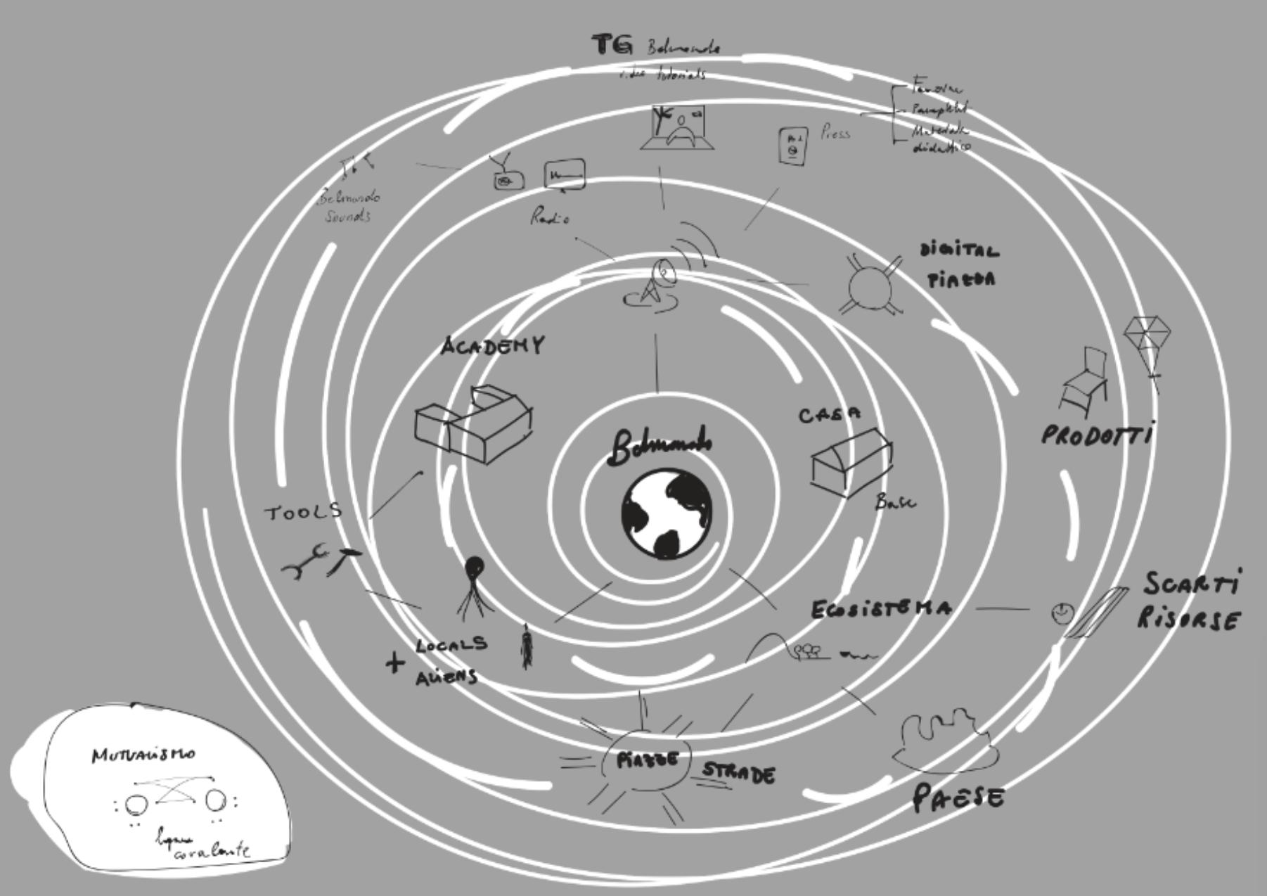 Grafico illustrativo degli attori coinvolti a Belmondo